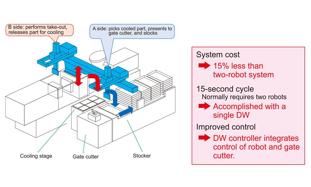 RCⅡ-DW Products YUSHIN PRECISION EQUIPMENT CO ,TLD